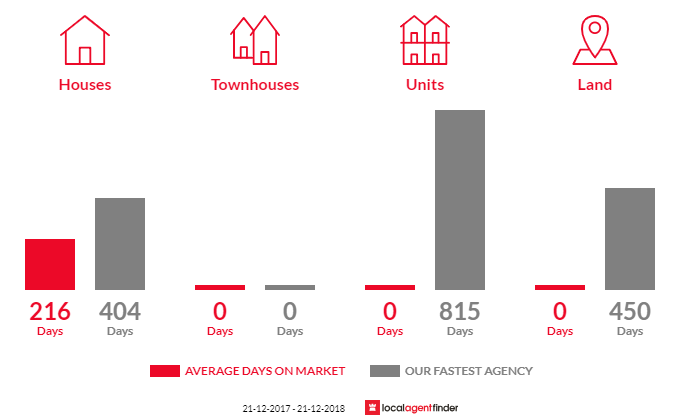 Average time to sell property in Woodside North, VIC 3874
