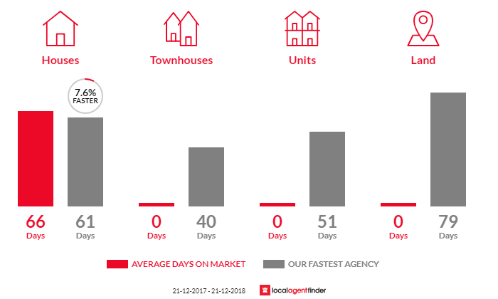 Average time to sell property in Woodvale, VIC 3556