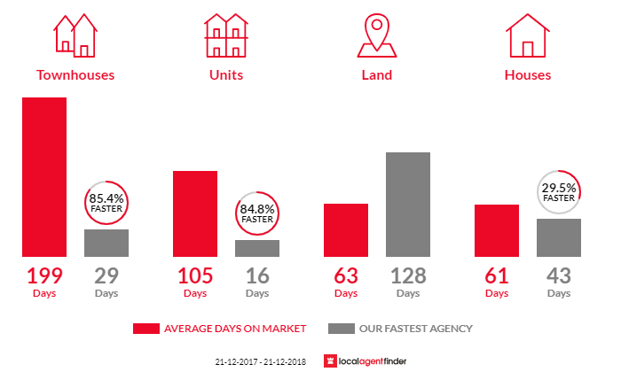Average time to sell property in Woodville North, SA 5012