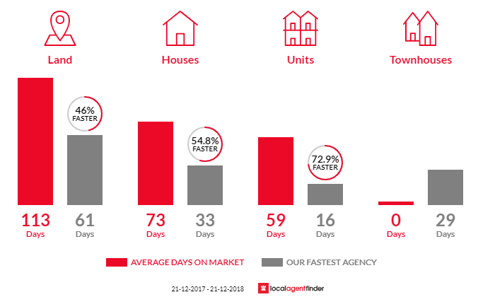 Average time to sell property in Woodville South, SA 5011
