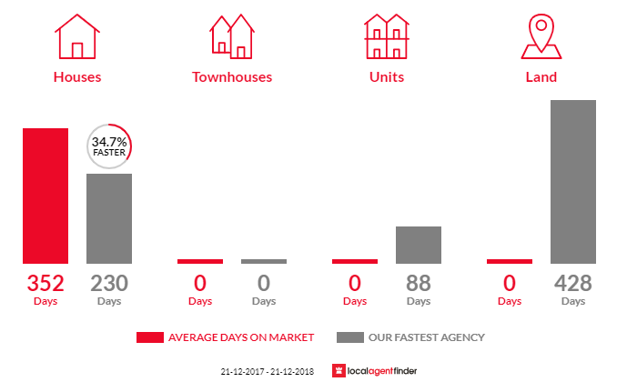 Average time to sell property in Wool Bay, SA 5575