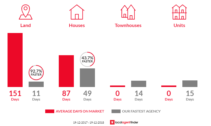 Average time to sell property in Woollamia, NSW 2540