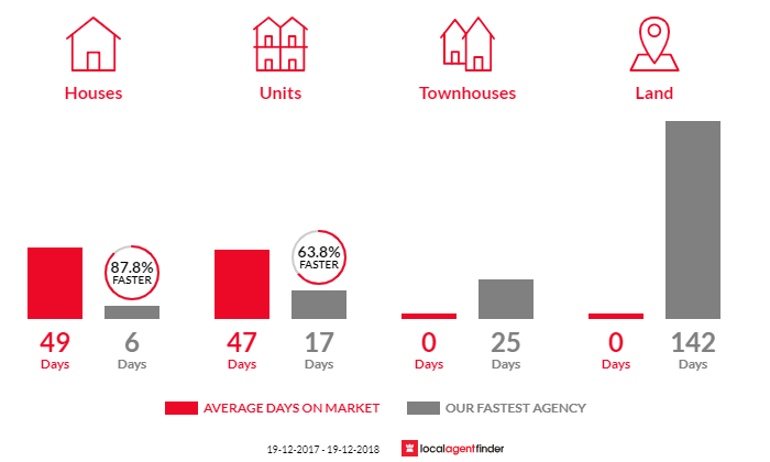 Average time to sell property in Woolloomooloo, NSW 2011