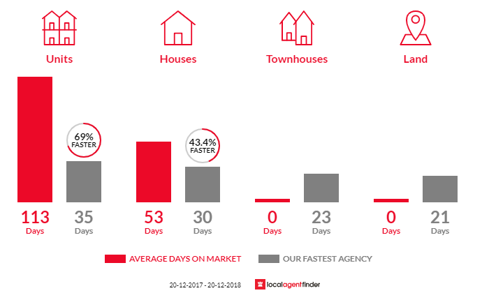 Average time to sell property in Woolloongabba, QLD 4102
