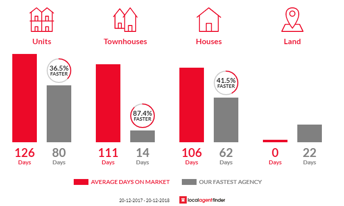 Average time to sell property in Woolner, NT 0820