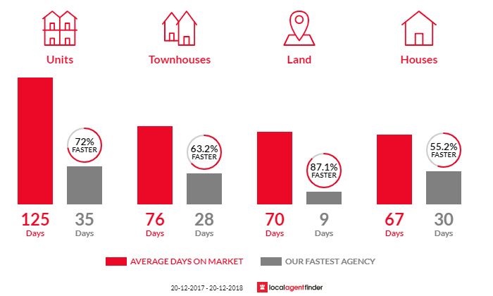 Average time to sell property in Wooloowin, QLD 4030
