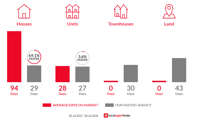 Average time to sell property in Woolwich, NSW 2110