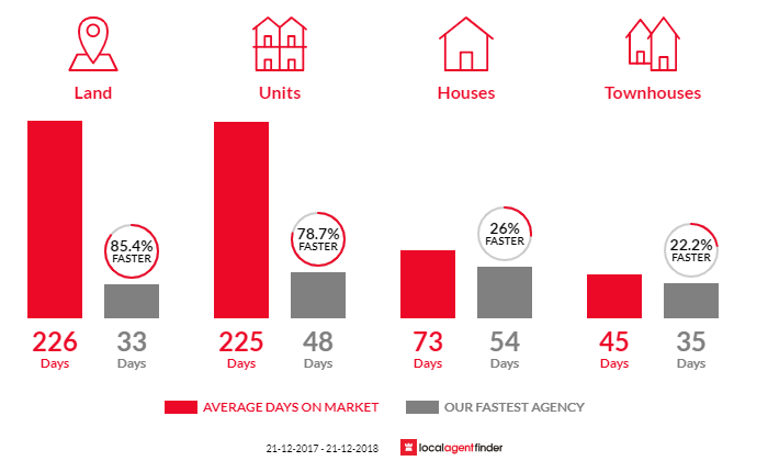 Average time to sell property in Woombye, QLD 4559