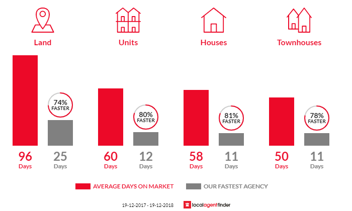 Average time to sell property in Woonona, NSW 2517