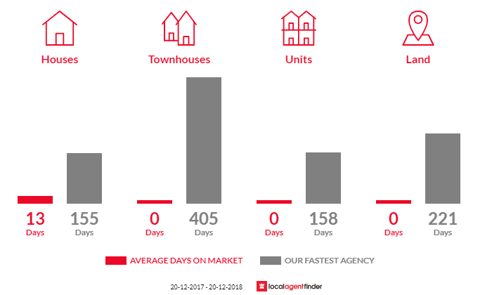 Average time to sell property in Woopen Creek, QLD 4871