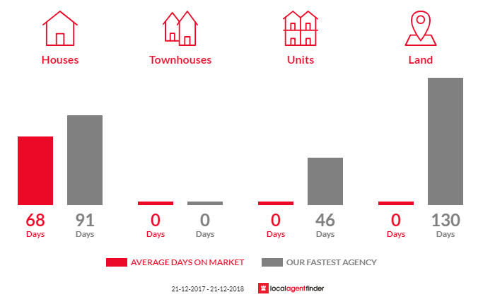 Average time to sell property in Wooragee, VIC 3747