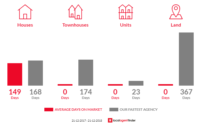 Average time to sell property in Woorarra East, VIC 3962