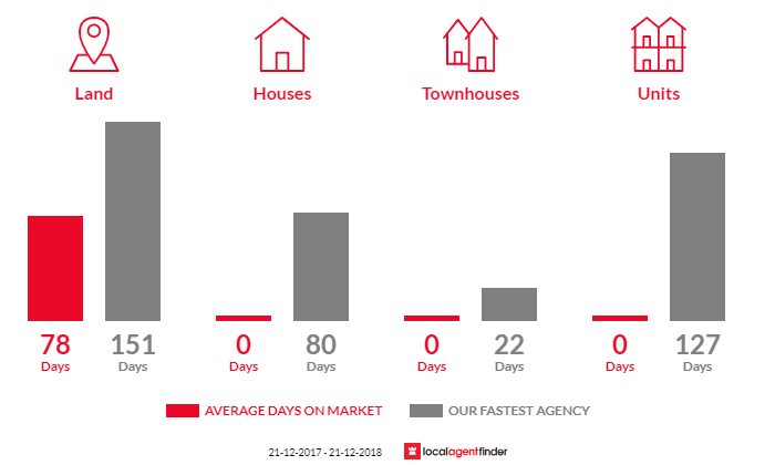 Average time to sell property in Wooreen, VIC 3953