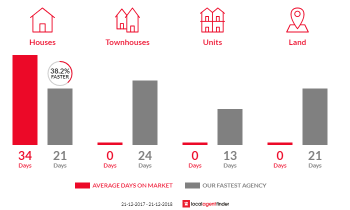 Average time to sell property in Woori Yallock, VIC 3139