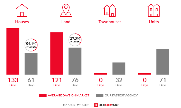 Average time to sell property in Wootton, NSW 2423