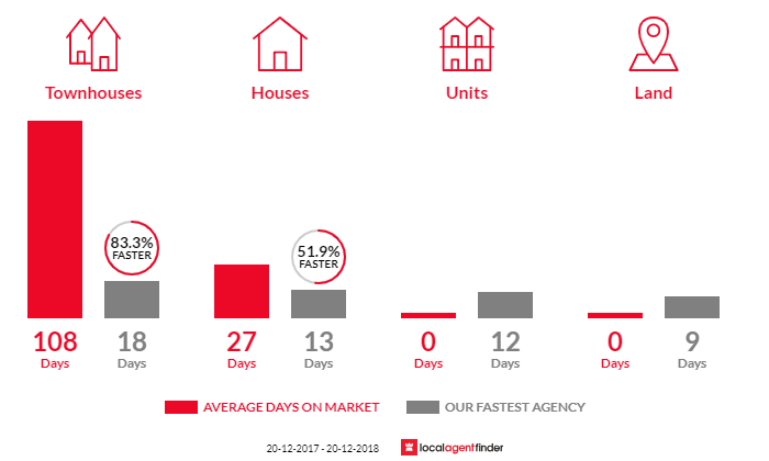 Average time to sell property in Woronora, NSW 2232