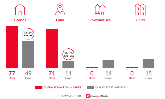 Average time to sell property in Worrigee, NSW 2540