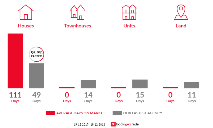 Average time to sell property in Worrowing Heights, NSW 2540