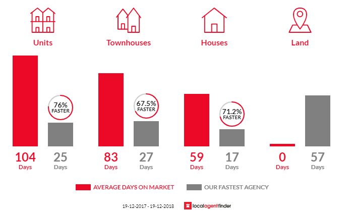Average time to sell property in Woy Woy, NSW 2256