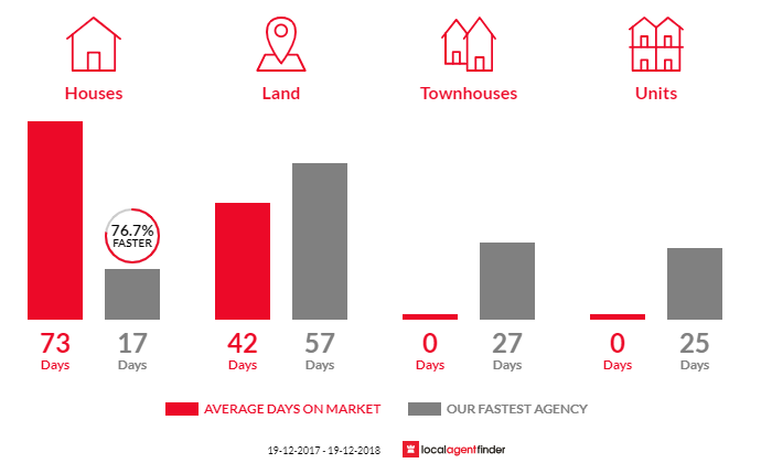 Average time to sell property in Woy Woy Bay, NSW 2256