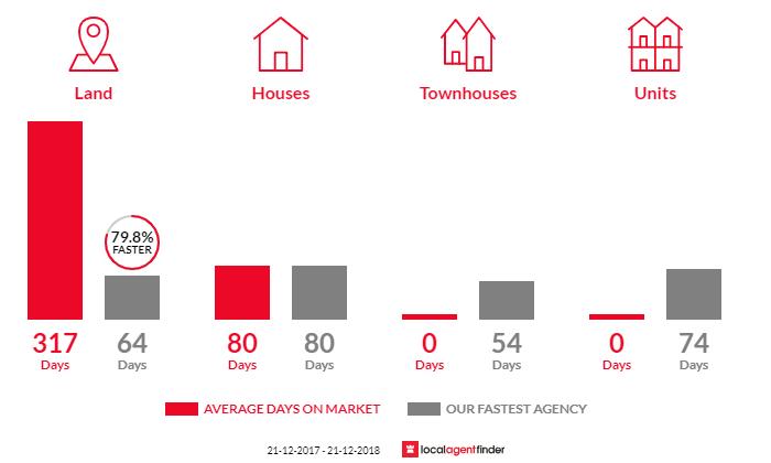 Average time to sell property in Wulguru, QLD 4811
