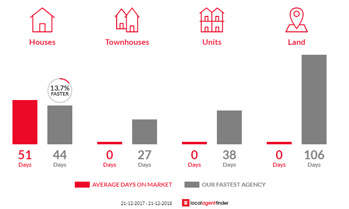 Average time to sell property in Wurdiboluc, VIC 3241