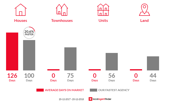 Average time to sell property in Wurdong Heights, QLD 4680