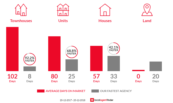 Average time to sell property in Wurtulla, QLD 4575