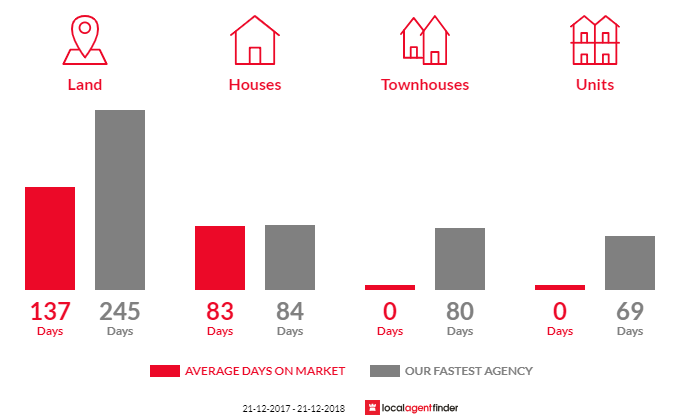 Average time to sell property in Wy Yung, VIC 3875