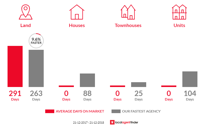 Average time to sell property in Wye, SA 5291