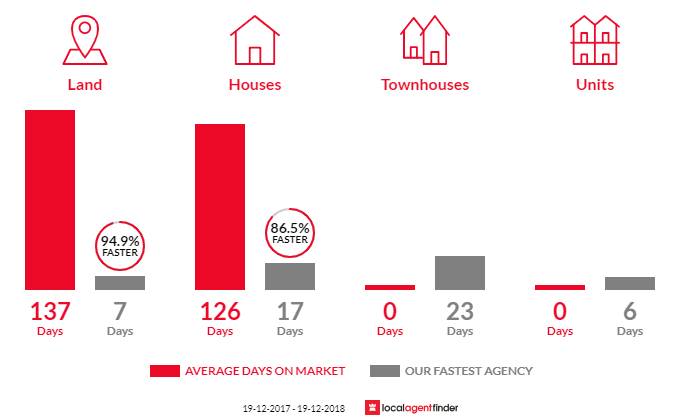 Average time to sell property in Wyee, NSW 2259