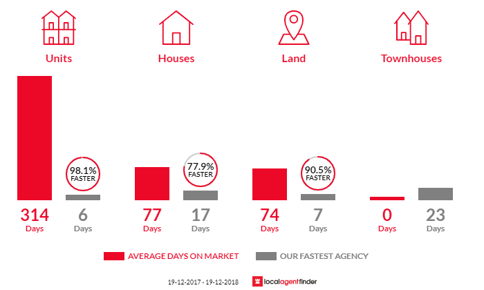 Average time to sell property in Wyee Point, NSW 2259