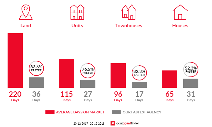 Average time to sell property in Wynnum, QLD 4178