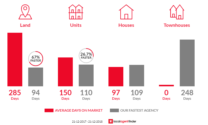 Average time to sell property in Wynyard, TAS 7325