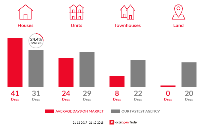 Average time to sell property in Yallambie, VIC 3085