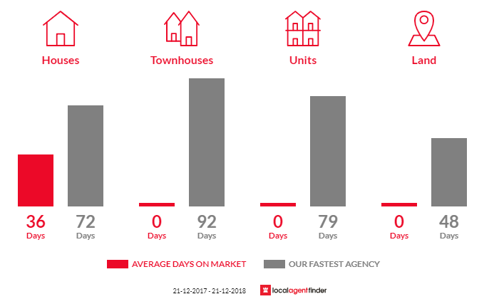 Average time to sell property in Yallourn, VIC 3825