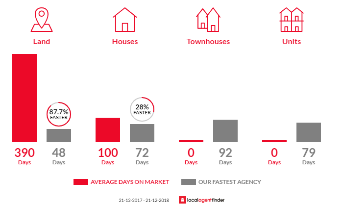 Average time to sell property in Yallourn North, VIC 3825