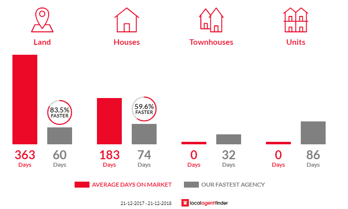 Average time to sell property in Yalyalup, WA 6280