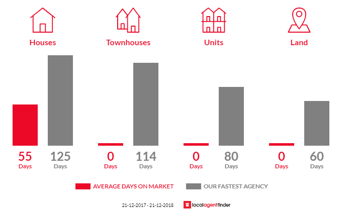 Average time to sell property in Yambuk, VIC 3285