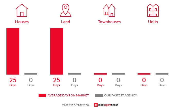 Average time to sell property in Yan Yean, VIC 3755