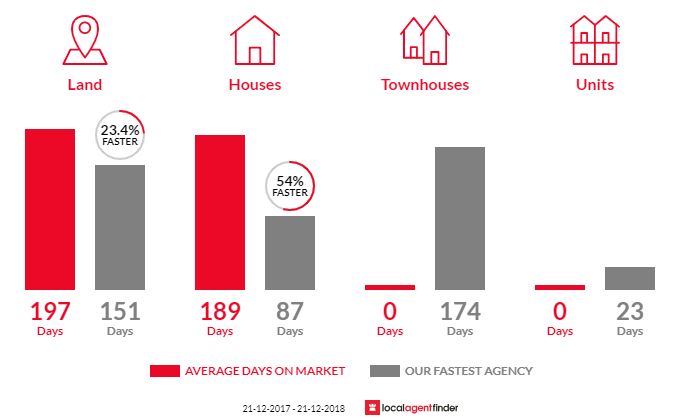 Average time to sell property in Yanakie, VIC 3960
