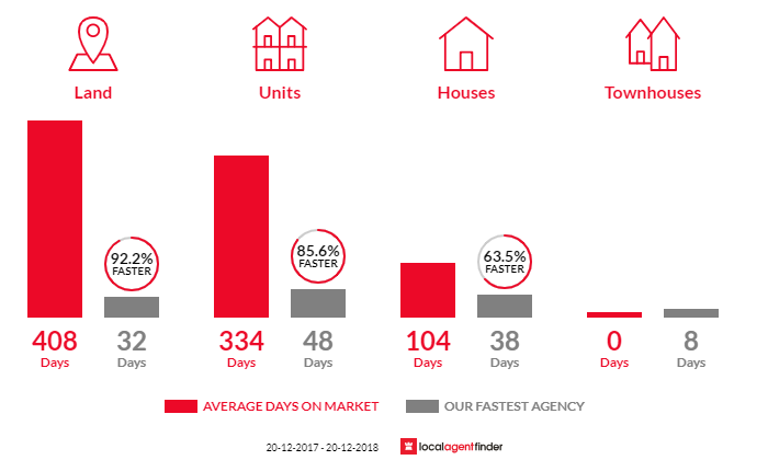 Average time to sell property in Yandina, QLD 4561