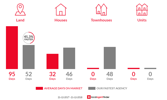 Average time to sell property in Yandoit, VIC 3461