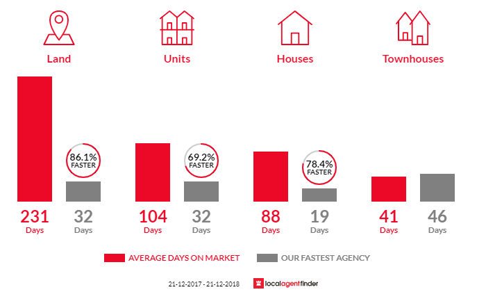 Average time to sell property in Yangebup, WA 6164