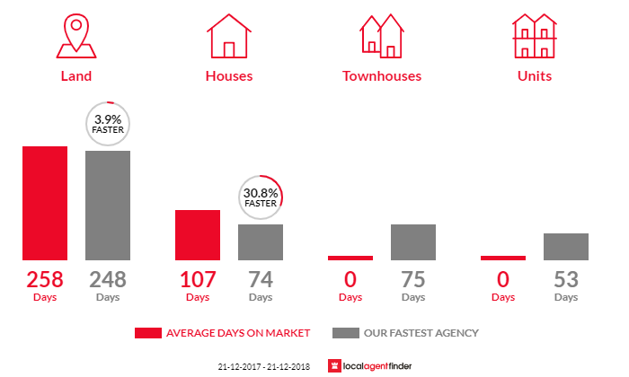 Average time to sell property in Yapeen, VIC 3451