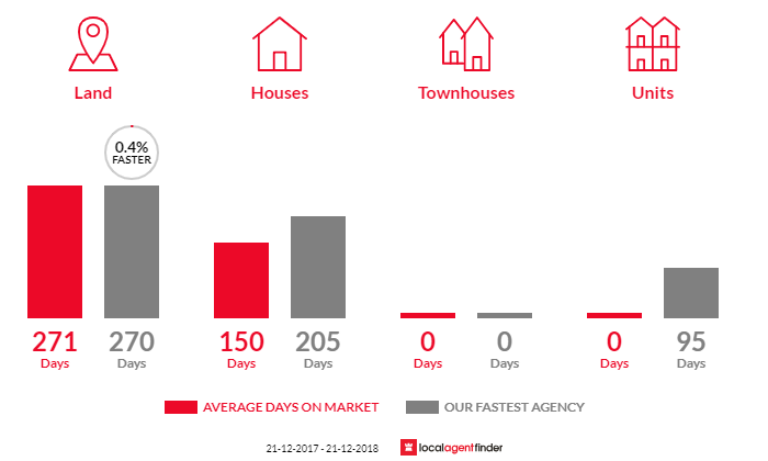 Average time to sell property in Yarck, VIC 3719