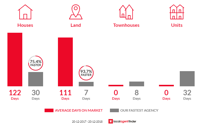 Average time to sell property in Yaroomba, QLD 4573