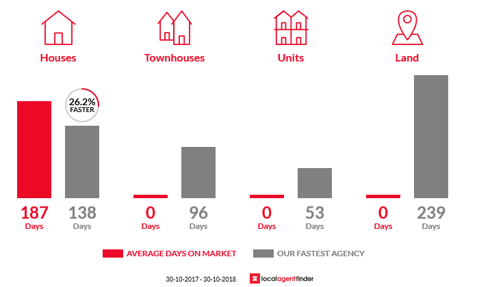 Average time to sell property in Yarpturk, VIC 3283