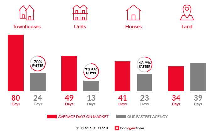 Average time to sell property in Yarra Glen, VIC 3775