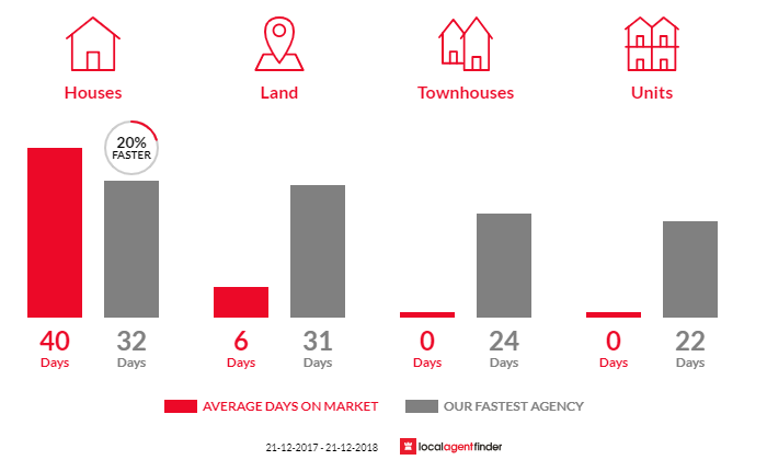 Average time to sell property in Yarra Junction, VIC 3797